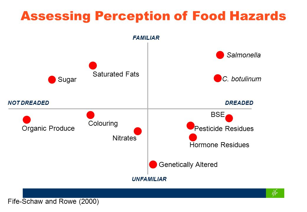 Assessing Perception of Food Hazards Saturated Fats Sugar Salmonella C.