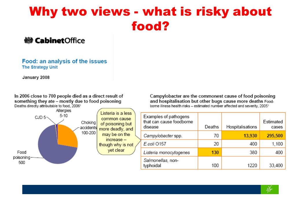 Why two views - what is risky about food