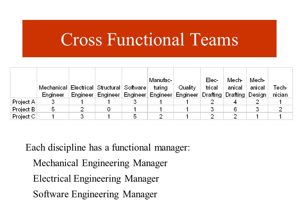 Cross Functional Teams Each discipline has a functional manager: Mechanical Engineering Manager Electrical Engineering Manager Software Engineering Manager