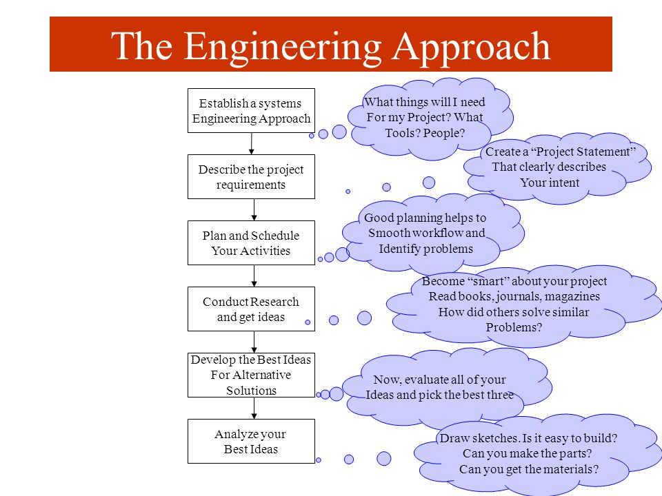 Establish a systems Engineering Approach Describe the project requirements Plan and Schedule Your Activities Conduct Research and get ideas Develop the Best Ideas For Alternative Solutions Analyze your Best Ideas What things will I need For my Project.