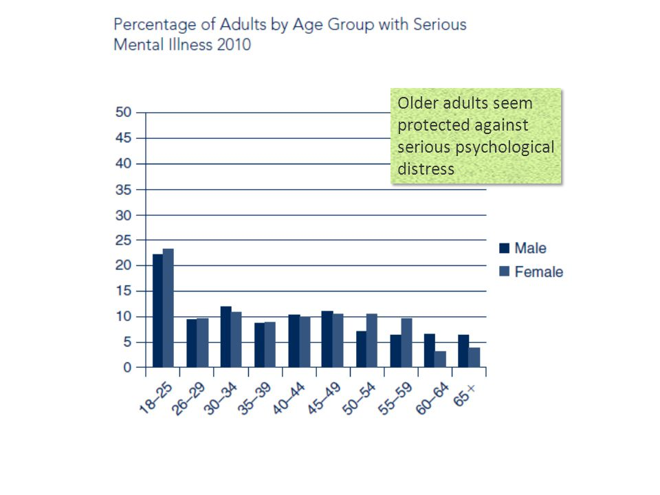 Older adults seem protected against serious psychological distress