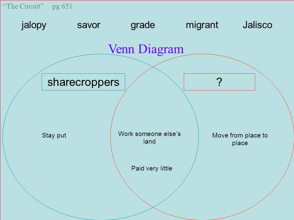 The Circuit pg 651 jalopy savor grade migrant Jalisco Venn Diagram sharecroppers Work someone else's land Stay putMove from place to place Paid very little