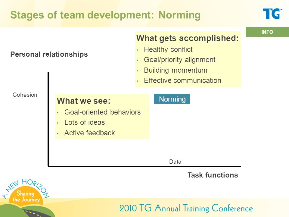 Stages of team development: Norming What we see: Goal-oriented behaviors Lots of ideas Active feedback What gets accomplished: Healthy conflict Goal/priority alignment Building momentum Effective communication Personal relationships Task functions Norming Cohesion Data INFO