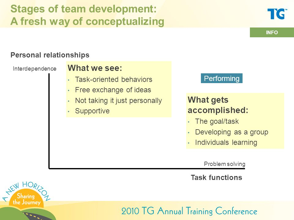 Stages of team development: A fresh way of conceptualizing What we see: Task-oriented behaviors Free exchange of ideas Not taking it just personally Supportive What gets accomplished: The goal/task Developing as a group Individuals learning Personal relationships Task functions Performing Interdependence Problem solving INFO
