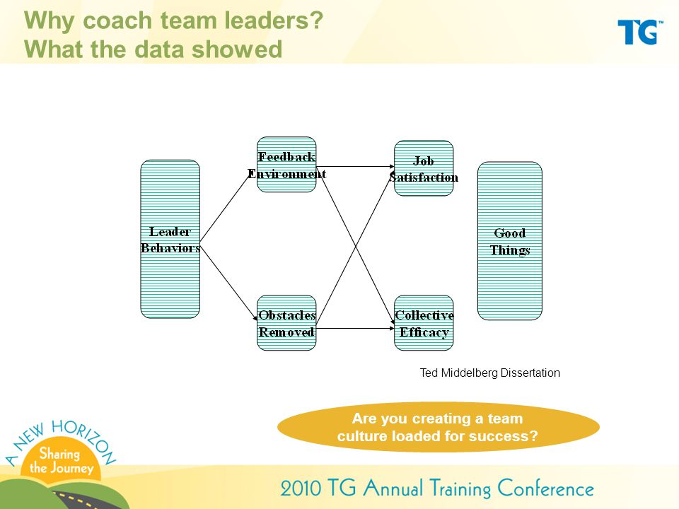 Why coach team leaders.What the data showed Are you creating a team culture loaded for success.
