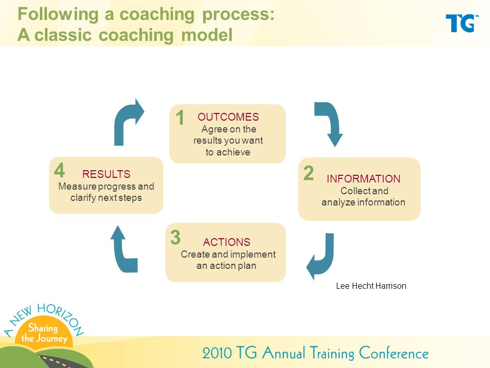 Following a coaching process: A classic coaching model OUTCOMES Agree on the results you want to achieve 1 INFORMATION Collect and analyze information 2 ACTIONS Create and implement an action plan 3 RESULTS Measure progress and clarify next steps 4 Lee Hecht Harrison