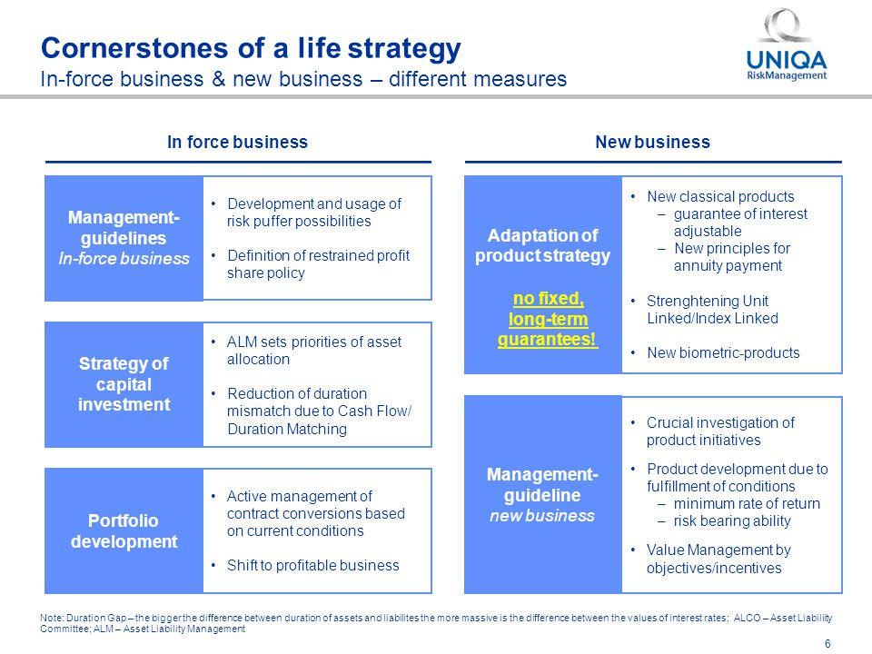 6 Cornerstones of a life strategy In-force business & new business – different measures Management- guidelines In-force business Development and usage of risk puffer possibilities Definition of restrained profit share policy Strategy of capital investment ALM sets priorities of asset allocation Reduction of duration mismatch due to Cash Flow/ Duration Matching Portfolio development Active management of contract conversions based on current conditions Shift to profitable business In force business Note: Duration Gap – the bigger the difference between duration of assets and liabilites the more massive is the difference between the values of interest rates; ALCO – Asset Liabiliity Committee; ALM – Asset Liability Management Adaptation of product strategy New classical products –guarantee of interest adjustable –New principles for annuity payment Strenghtening Unit Linked/Index Linked New biometric-products Management- guideline new business Crucial investigation of product initiatives Product development due to fulfillment of conditions –minimum rate of return –risk bearing ability Value Management by objectives/incentives no fixed, long-term guarantees.