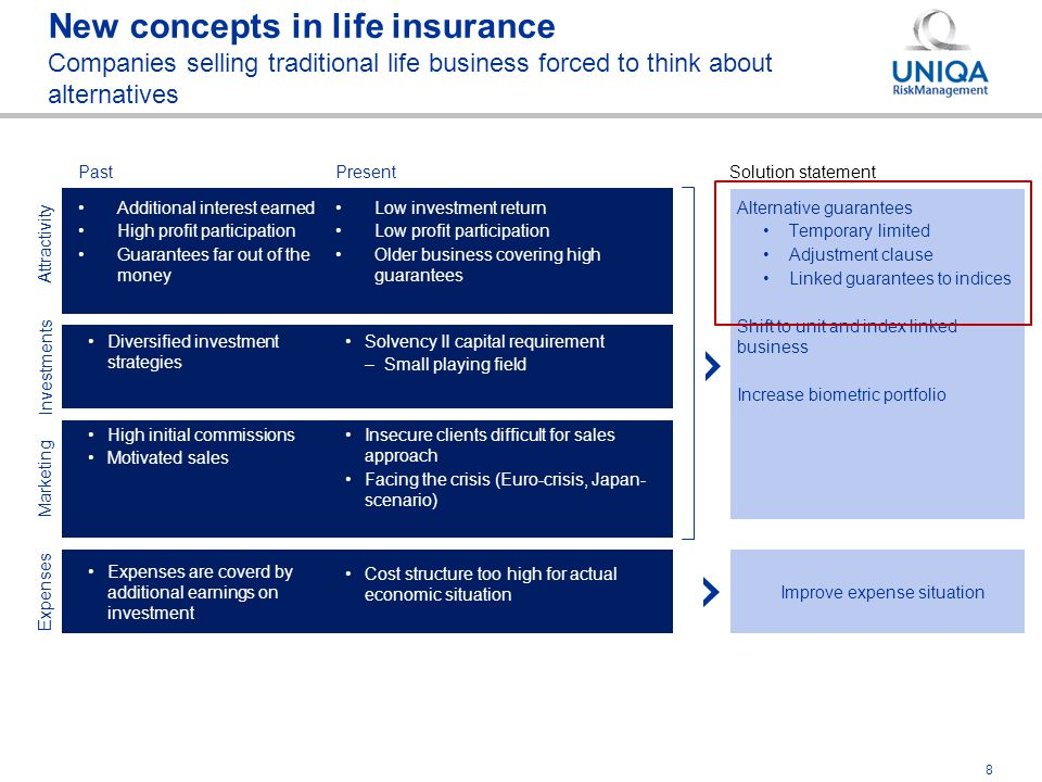 9 New concepts in life insurance Markets are in preparation – who will be first.