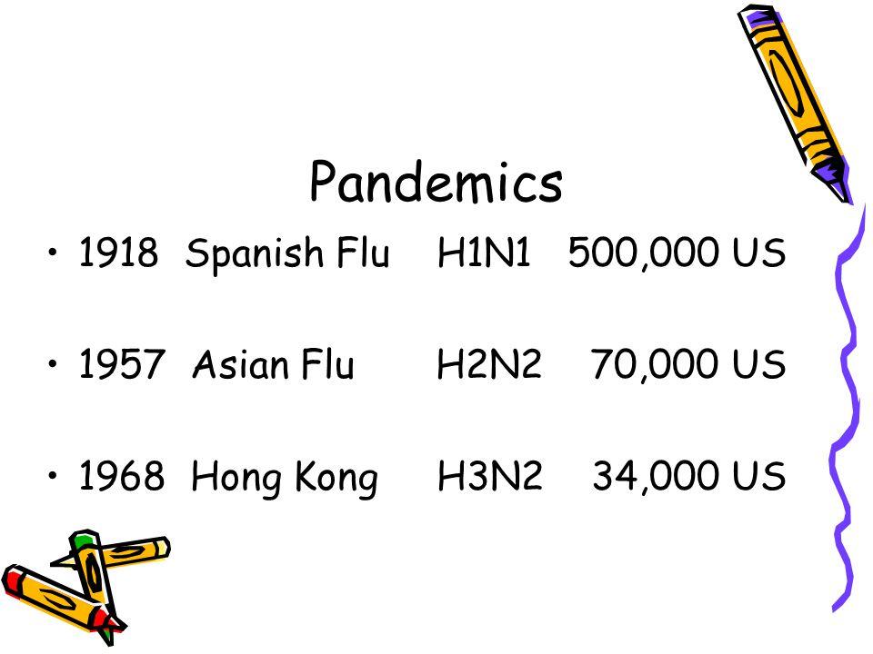 Pandemics 1918 Spanish Flu H1N1 500,000 US 1957 Asian Flu H2N2 70,000 US 1968 Hong Kong H3N2 34,000 US