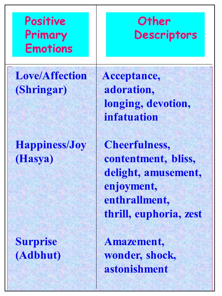 Positive Primary Emotions Other Descriptors Love/Affection Acceptance, (Shringar)adoration, longing, devotion, infatuation Happiness/JoyCheerfulness, (Hasya)contentment, bliss, delight, amusement, enjoyment, enthrallment, thrill, euphoria, zest SurpriseAmazement, (Adbhut)wonder, shock, astonishment