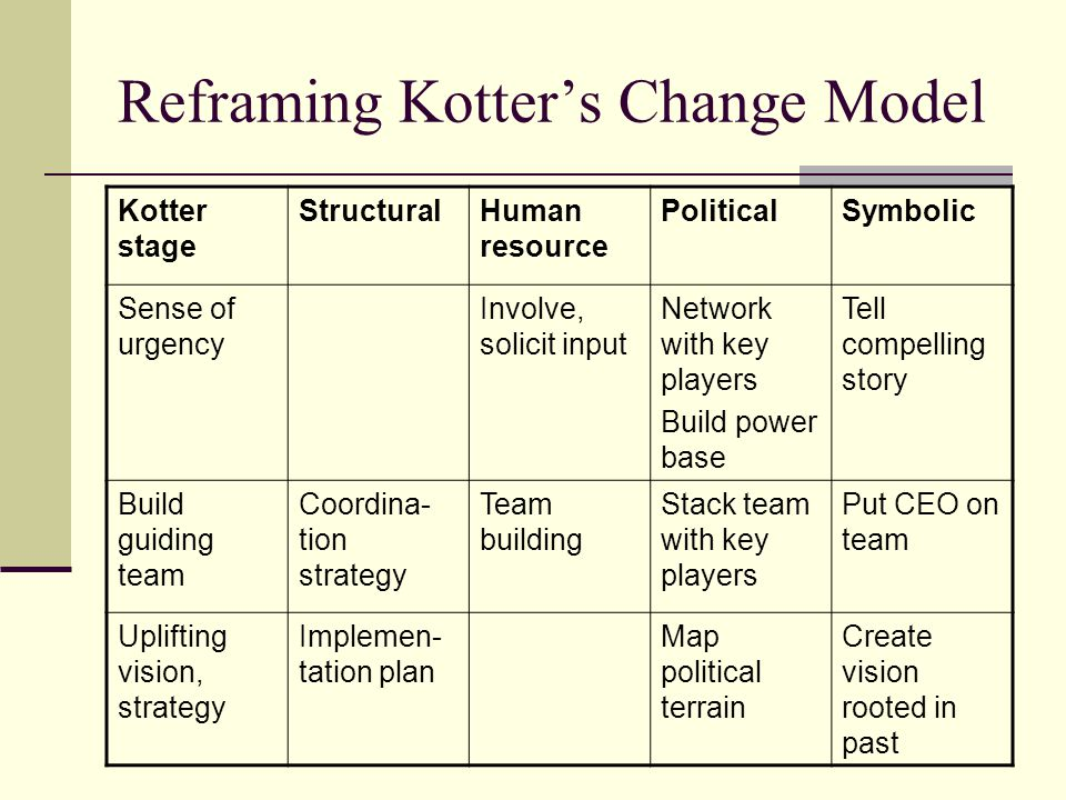 Reframing Kotter's Change Model Kotter stage StructuralHuman resource PoliticalSymbolic Communi- cate through words, deeds, symbols Build structures to support change process Meetings to communi- cate, get feedback Create arenas Build alliances Kickoff ceremonies Visible leadership Remove obstacles, empower Change old structures Training, support, resources Public hangings Early winsPlan for short-term victories Do what it takes to get wins Celebrate early progress
