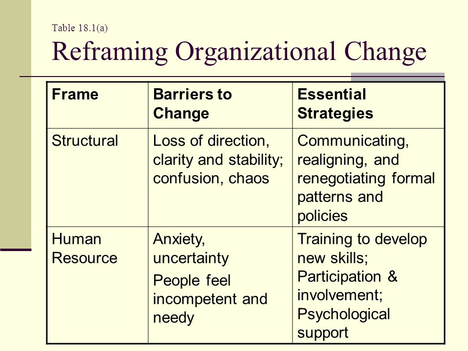 Table 18.1(b) Reframing Organizational Change FrameBarriers to ChangeEssential Strategies PoliticalDisempowerment Conflict between winners & losers Create arenas for negotiating issues, forming new coalitions SymbolicLoss of meaning and purpose; clinging to the past Transition rituals; mourn past, celebrate future
