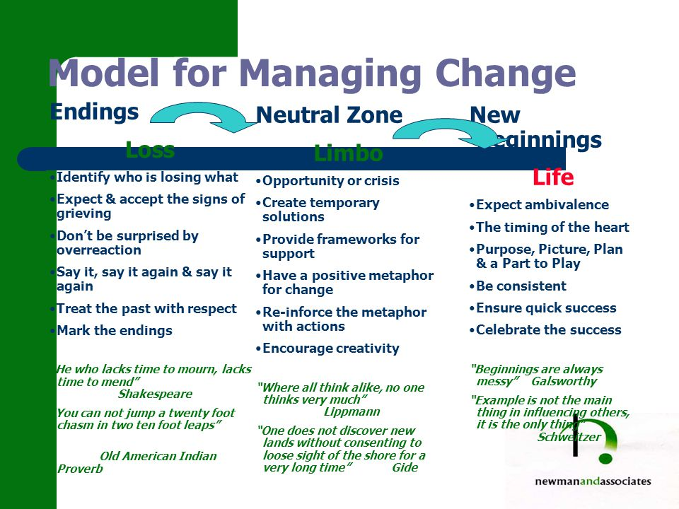 Model for Managing Change Endings Loss Identify who is losing what Expect & accept the signs of grieving Don't be surprised by overreaction Say it, say it again & say it again Treat the past with respect Mark the endings He who lacks time to mourn, lacks time to mend Shakespeare You can not jump a twenty foot chasm in two ten foot leaps Old American Indian Proverb Neutral Zone Limbo Opportunity or crisis Create temporary solutions Provide frameworks for support Have a positive metaphor for change Re-inforce the metaphor with actions Encourage creativity Where all think alike, no one thinks very much Lippmann One does not discover new lands without consenting to loose sight of the shore for a very long time Gide New Beginnings Life Expect ambivalence The timing of the heart Purpose, Picture, Plan & a Part to Play Be consistent Ensure quick success Celebrate the success Beginnings are always messy Galsworthy Example is not the main thing in influencing others, it is the only thing Schweitzer
