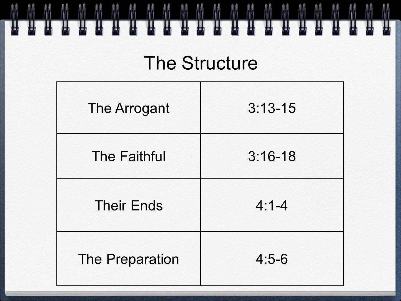The Arrogant3:13-15 The Faithful3:16-18 Their Ends4:1-4 The Preparation4:5-6 The Structure