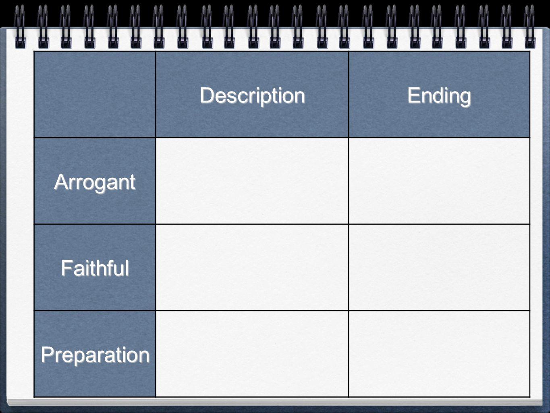 DescriptionEnding Arrogant Faithful Preparation