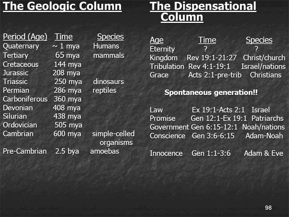 98 The Geologic Column Period (Age) Time Species Quaternary ~ 1 mya Humans Tertiary 65 mya mammals Cretaceous 144 mya Jurassic 208 mya Triassic 250 mya dinosaurs Permian 286 mya reptiles Carboniferous 360 mya Devonian 408 mya Silurian 438 mya Ordovician 505 mya Cambrian 600 mya simple-celled organisms organisms Pre-Cambrian 2.5 bya amoebas The Dispensational Column Age Time Species Eternity .