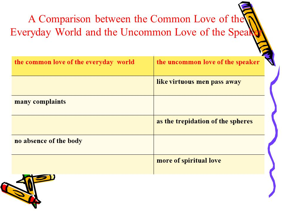 A Comparison between the Common Love of the Everyday World and the Uncommon Love of the Speaker the common love of the everyday worldthe uncommon love