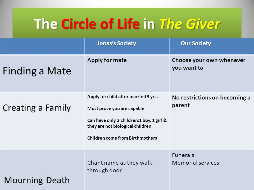 The Circle of Life in The Giver Jonas's Society Jonas's Society Our Society Finding a Mate Creating a Family Mourning Death