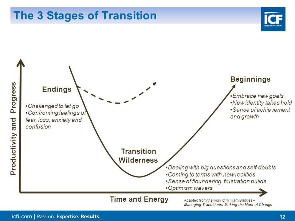 icfi.com | 12 The 3 Stages of Transition Time and Energy Productivity and Progress Endings Challenged to let go Confronting feelings of fear, loss, anxiety and confusion Beginnings Embrace new goals New identity takes hold Sense of achievement and growth Dealing with big questions and self-doubts Coming to terms with new realities Sense of floundering, frustration builds Optimism wavers Transition Wilderness Adapted from the work of William Bridges – Managing Transitions: Making the Most of Change