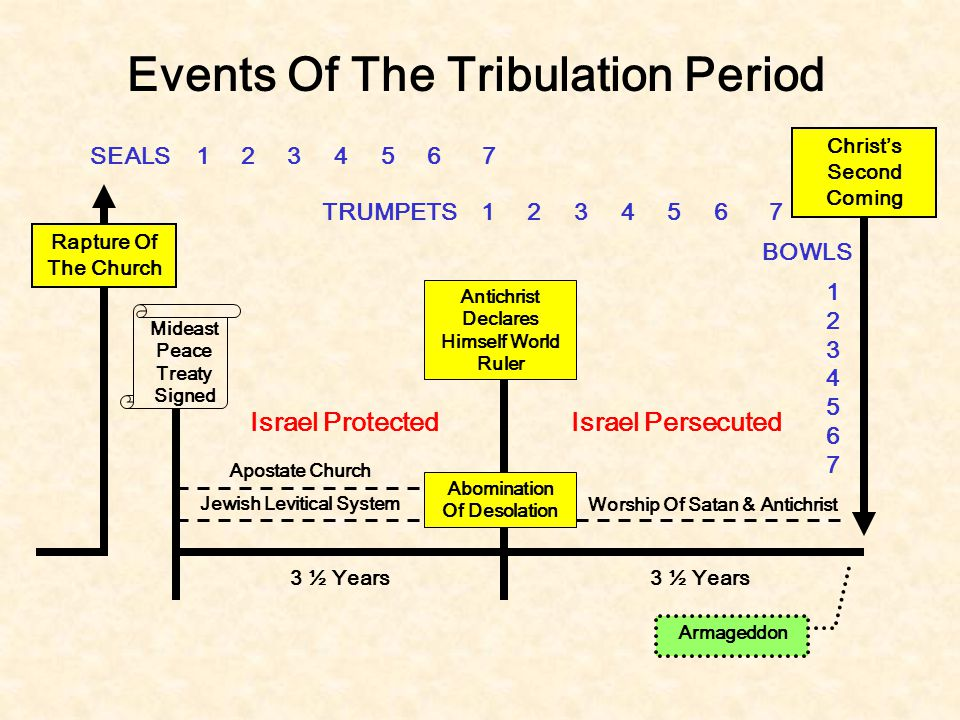 Events Of The Tribulation Period Rapture Of The Church Mideast Peace Treaty Signed Antichrist Declares Himself World Ruler 3 ½ Years Christ's Second C
