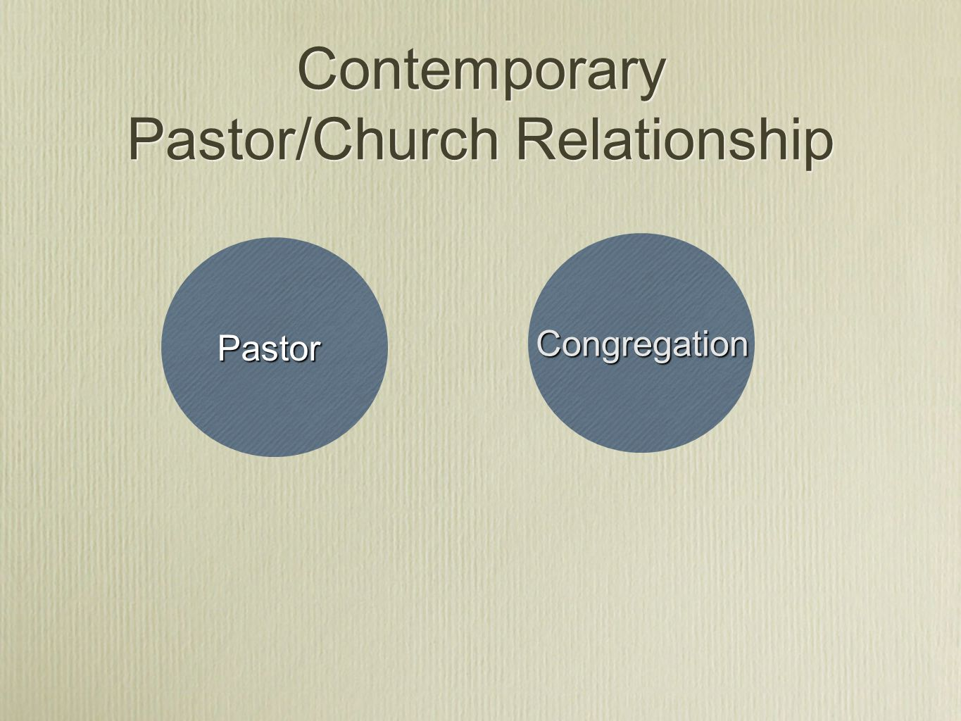 Contemporary Pastor/Church Relationship Pastor Congregation