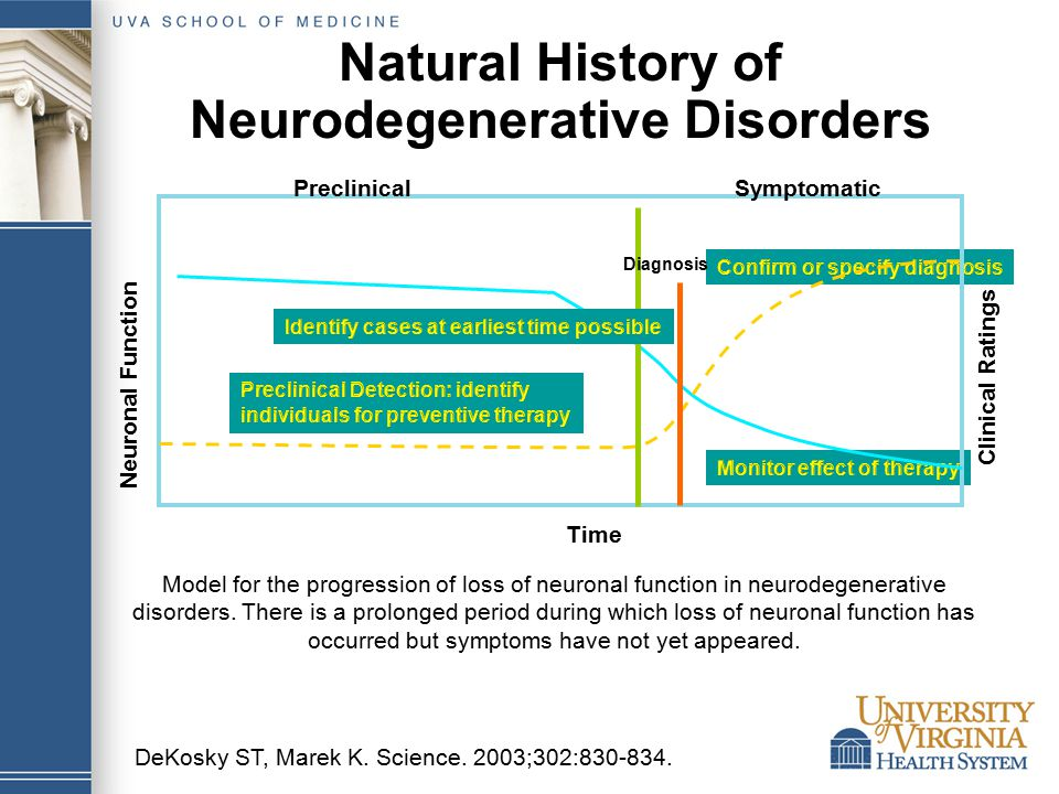 DeKosky ST, Marek K. Science. 2003;302:830-834. Model for the progression of loss of neuronal function in neurodegenerative disorders. There is a prol