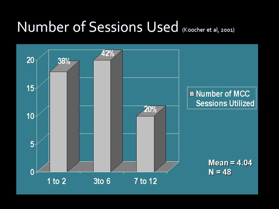 Number of Sessions Used (Koocher et al, 2001) Mean = 4.04 N = 48