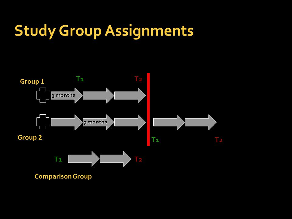 Study Group Assignments T1 T1 T2 T2T1 T2 3 months 9 months Group 1 Group 2 Comparison Group