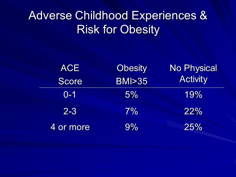 Adverse Childhood Experiences & Risk for Obesity ACEScoreObesityBMI>35 No Physical Activity 0-15%19% 2-37%22% 4 or more 9%25%