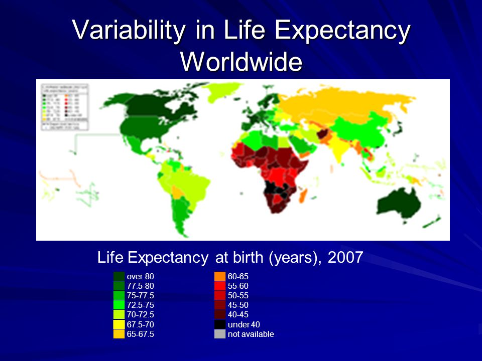 Variability in Life Expectancy Worldwide Life Expectancy at birth (years), 2007 ██ over 80 ██ 77.5-80 ██ 75-77.5 ██ 72.5-75 ██ 70-72.5 ██ 67.5-70 ██ 65-67.5 ██ 60-65 ██ 55-60 ██ 50-55 ██ 45-50 ██ 40-45 ██ under 40 ██ not available