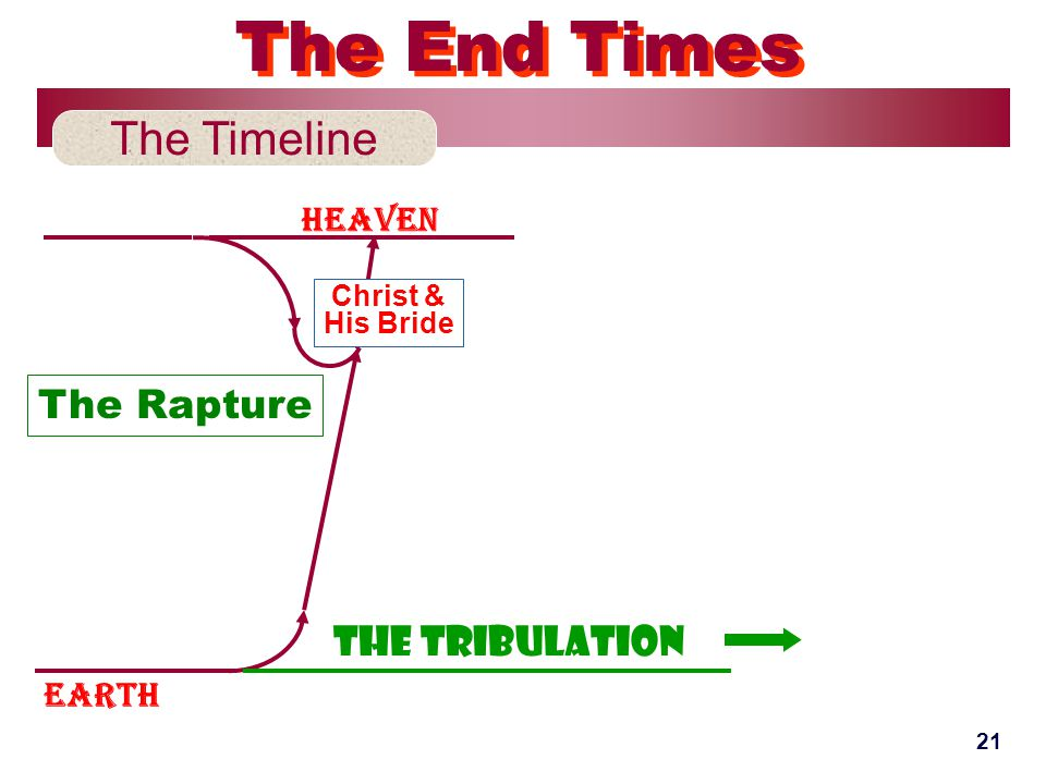 Earth Heaven The Timeline The End Times Christ & His Bride The Tribulation 21 The Rapture
