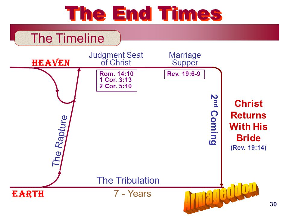 Earth Heaven The Timeline The End Times The Tribulation 2 nd Coming 7 - Years Judgment Seat of Christ Marriage Supper Rom.