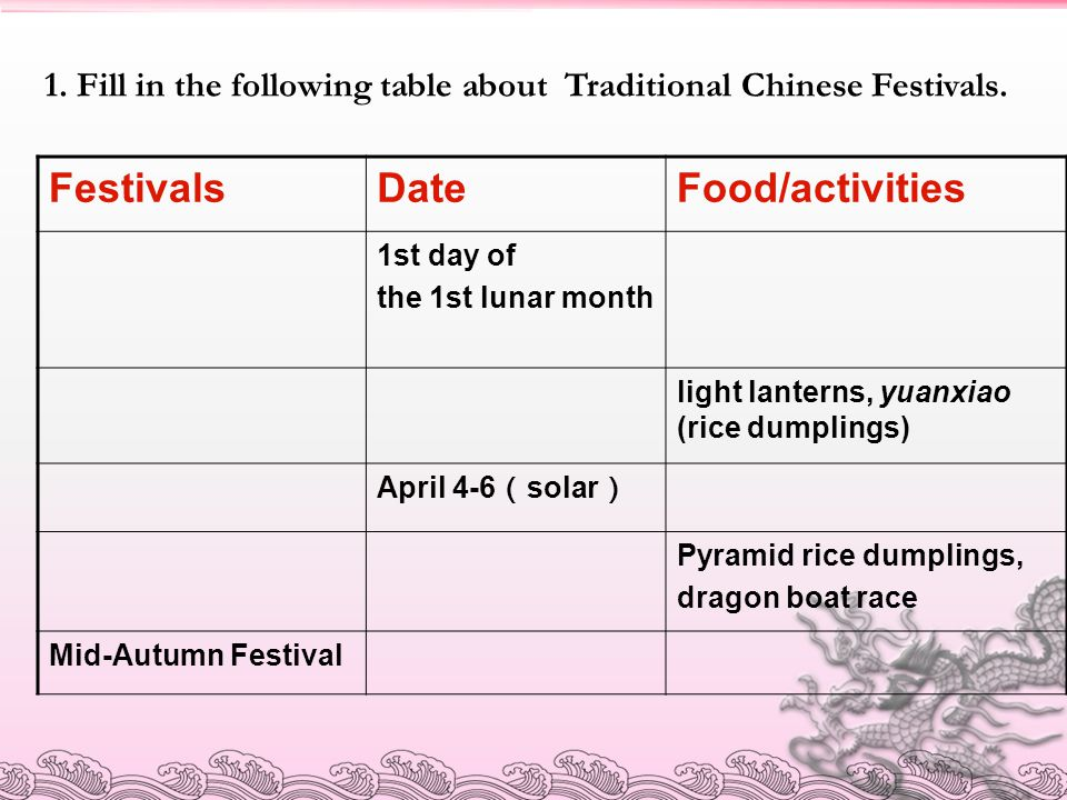 1. Fill in the following table about Traditional Chinese Festivals. FestivalsDateFood/activities 1st day of the 1st lunar month light lanterns, yuanxi