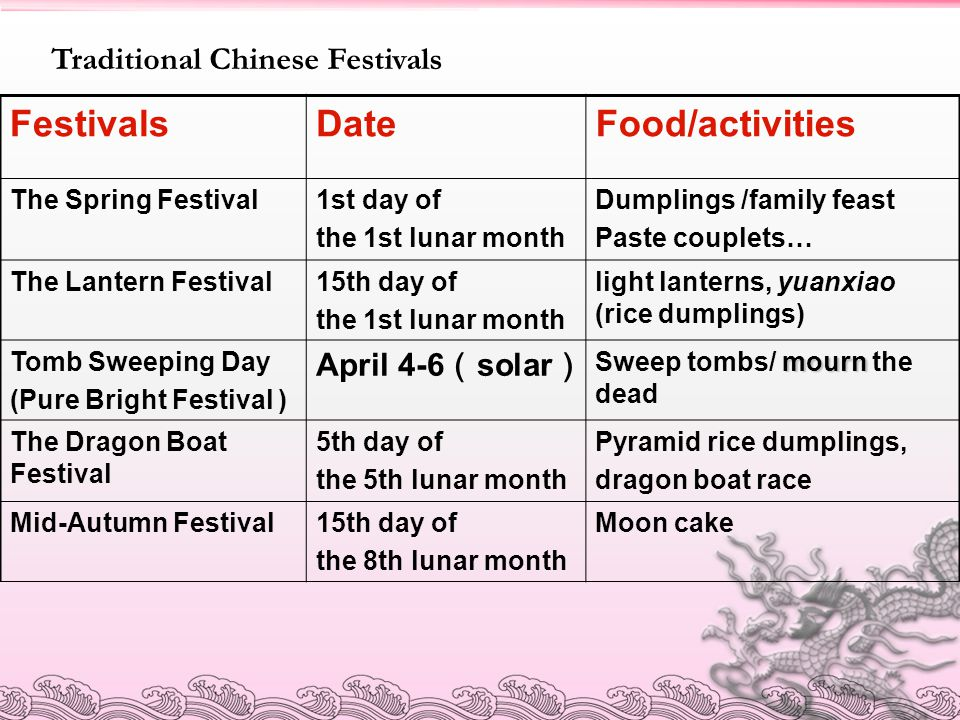 Traditional Chinese Festivals FestivalsDateFood/activities The Spring Festival1st day of the 1st lunar month Dumplings /family feast Paste couplets… T