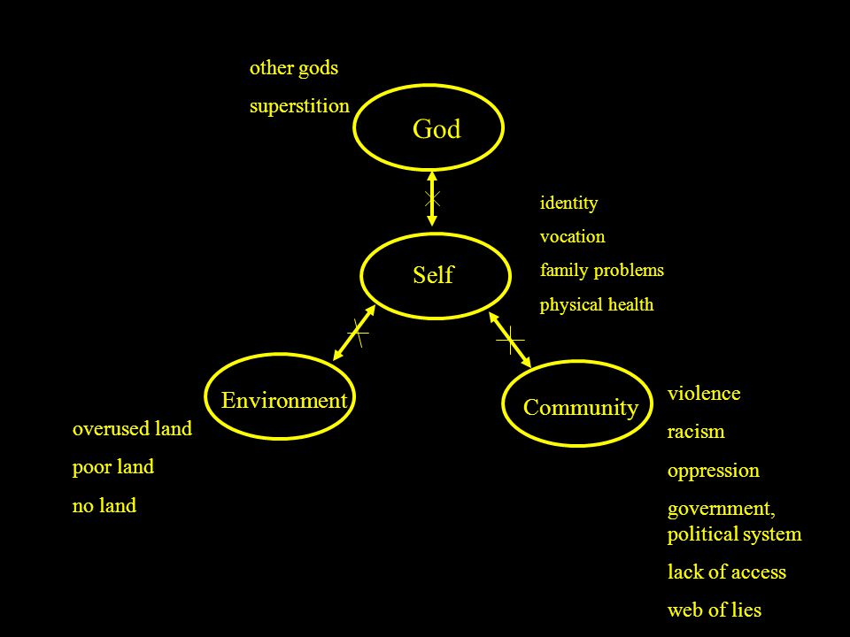 God Self Environment Community identity vocation family problems physical health violence racism oppression government, political system lack of access web of lies other gods superstition overused land poor land no land