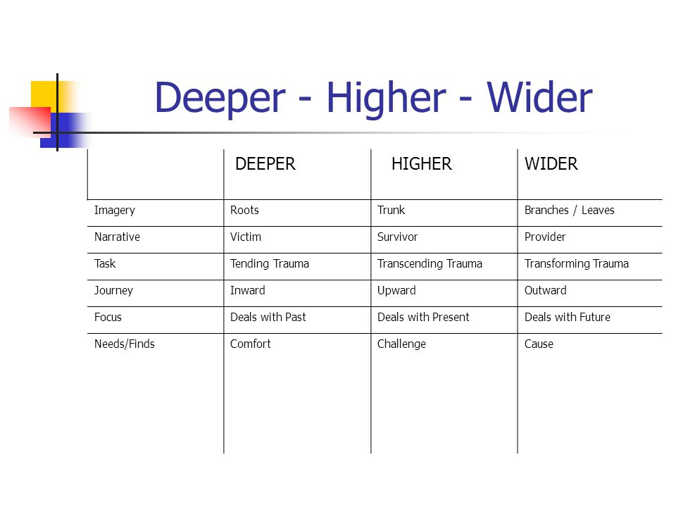 Deeper - Higher - Wider DEEPER HIGHER WIDER ImageryRootsTrunkBranches / Leaves NarrativeVictimSurvivorProvider TaskTending TraumaTranscending TraumaTransforming Trauma JourneyInwardUpwardOutward FocusDeals with PastDeals with PresentDeals with Future Needs/FindsComfortChallengeCause