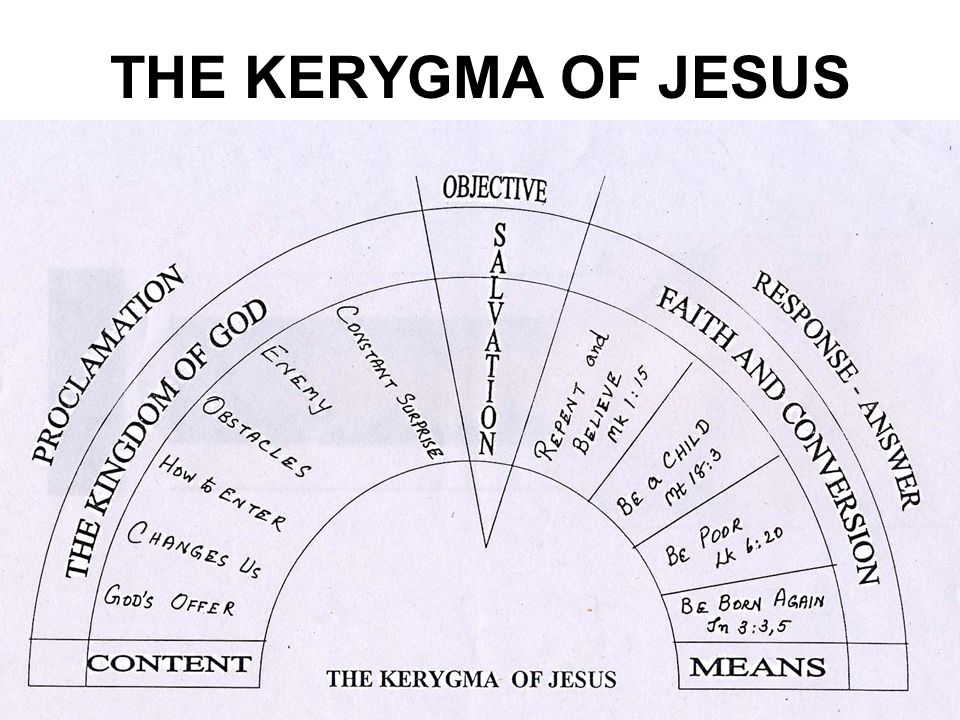 THE KERYGMA OF JESUS