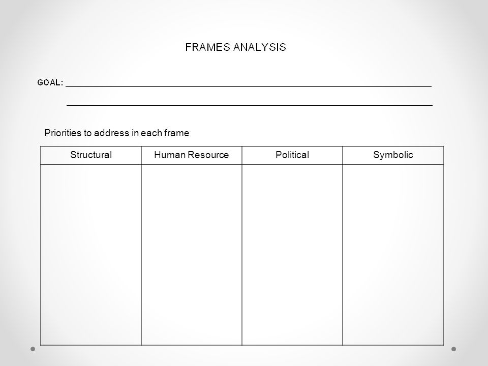 StructuralHuman ResourcePoliticalSymbolic Priorities to address in each frame :