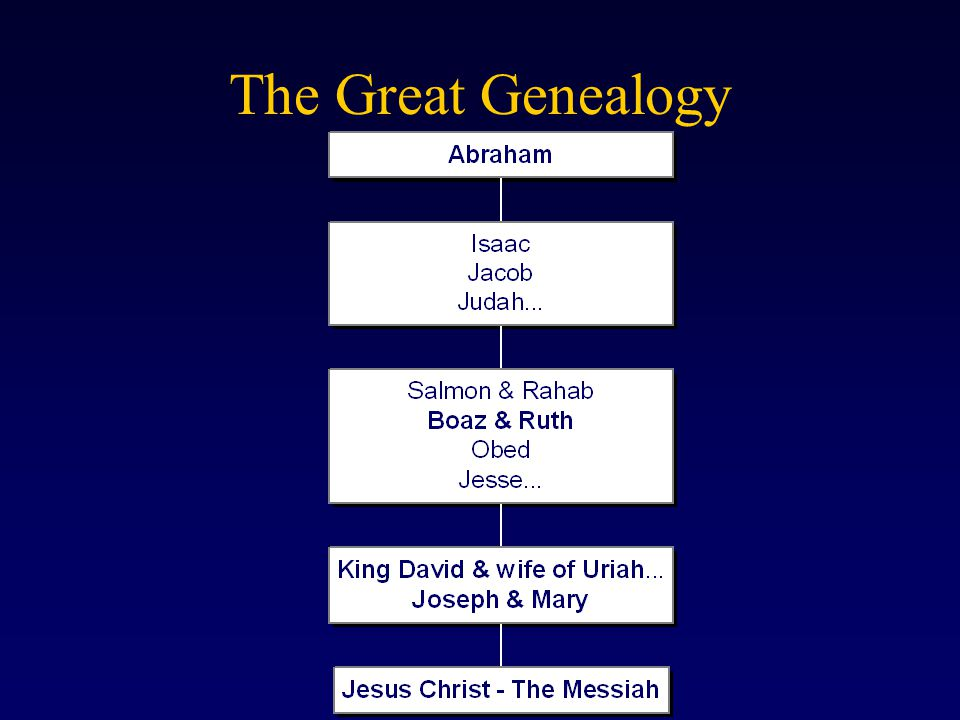 The Great Genealogy