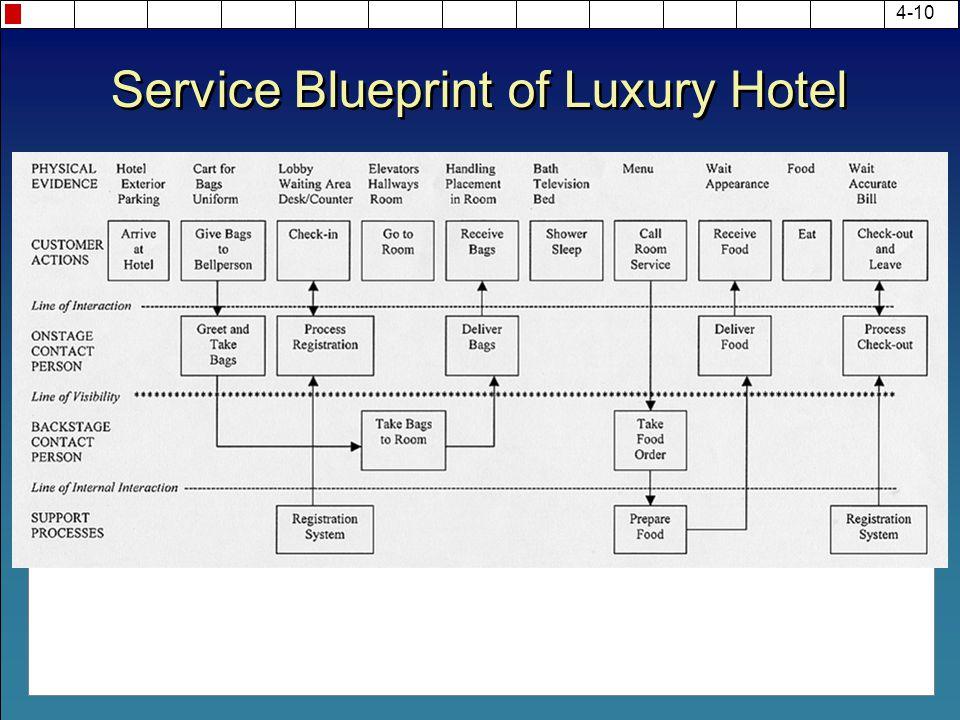 4-10 Service Blueprint of Luxury Hotel