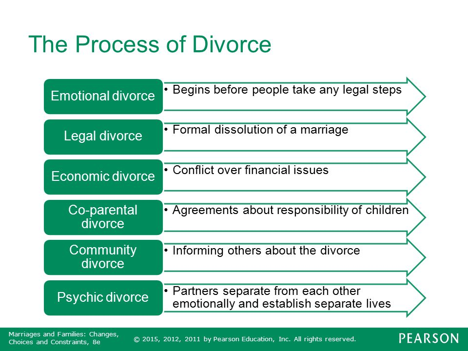© 2015, 2012, 2011 by Pearson Education, Inc. All rights reserved. Marriages and Families: Changes, Choices and Constraints, 8e The Process of Divorce