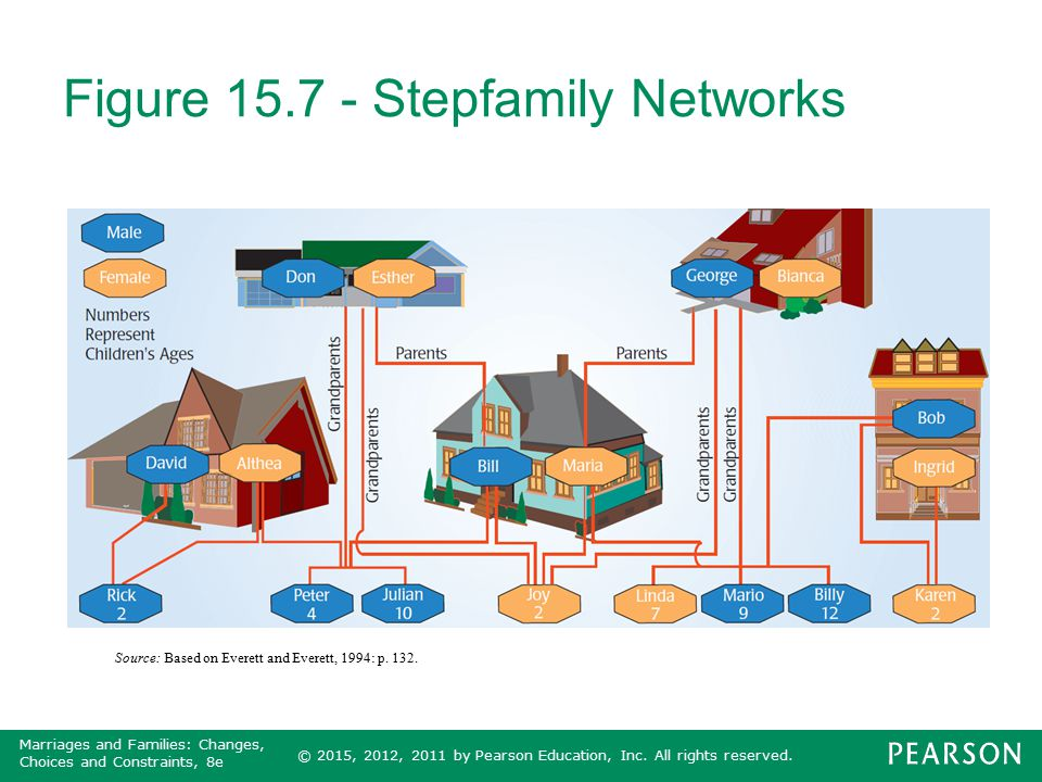 © 2015, 2012, 2011 by Pearson Education, Inc. All rights reserved. Marriages and Families: Changes, Choices and Constraints, 8e Figure 15.7 - Stepfami