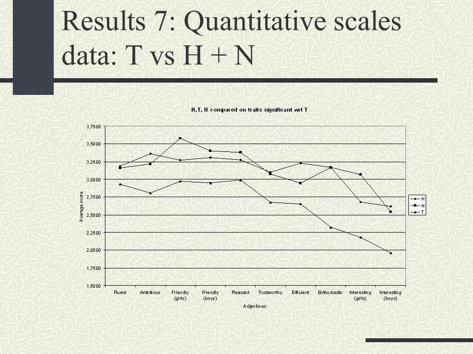 Results 7: Quantitative scales data: T vs H + N