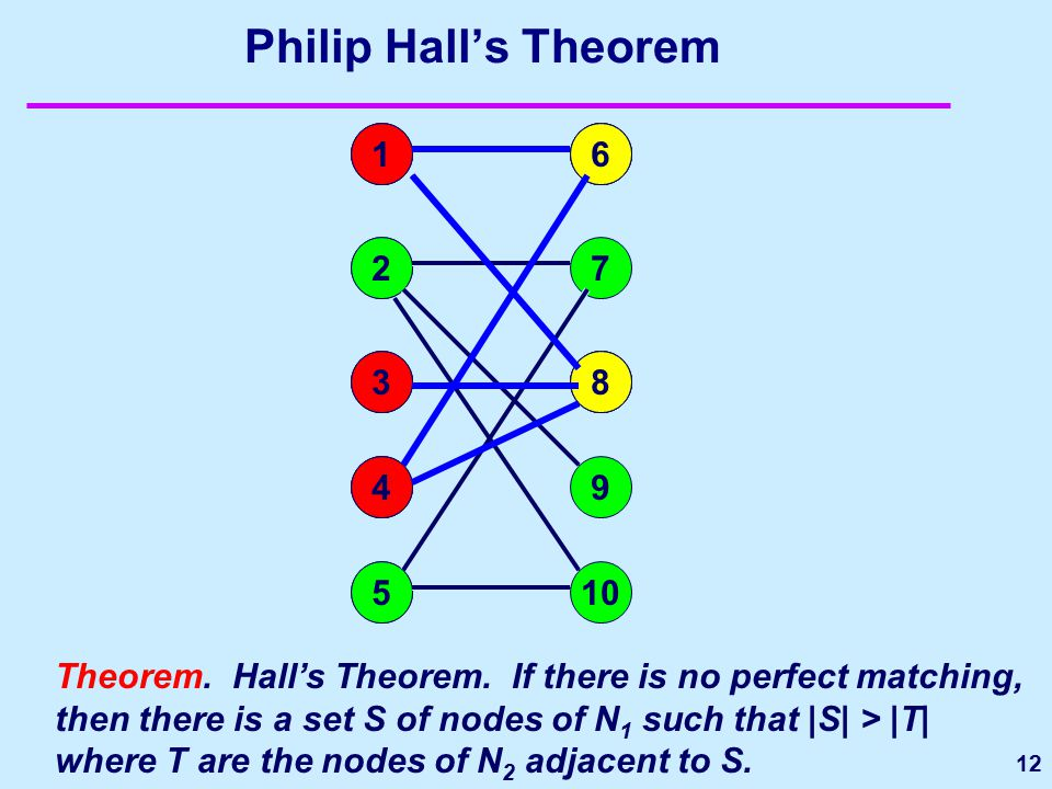 12 Philip Hall's Theorem 1 2 3 4 5 6 7 8 9 10 Theorem. Hall's Theorem. If there is no perfect matching, then there is a set S of nodes of N 1 such tha