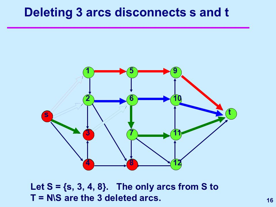 16 Deleting 3 arcs disconnects s and t t 1 2 5 6 7 9 10 11 12 s 3 48 Let S = {s, 3, 4, 8}. The only arcs from S to T = N\S are the 3 deleted arcs.