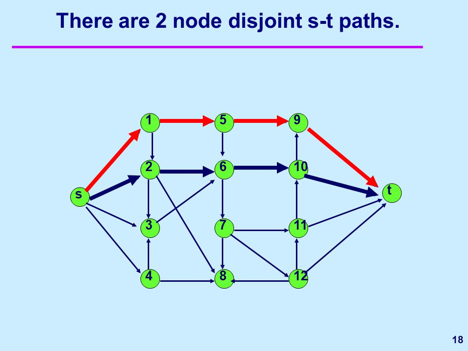 18 There are 2 node disjoint s-t paths. s t 1 2 3 4 5 6 7 8 9 10 11 12