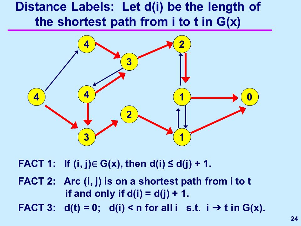 Distance Labels: Let d(i) be the length of the shortest path from i to t in G(x) 24 1 2 3 4 5 6 7 8 st0 1 1 2 2 3 3 4 4 4 FACT 1: If (i, j) ∈ G(x), th