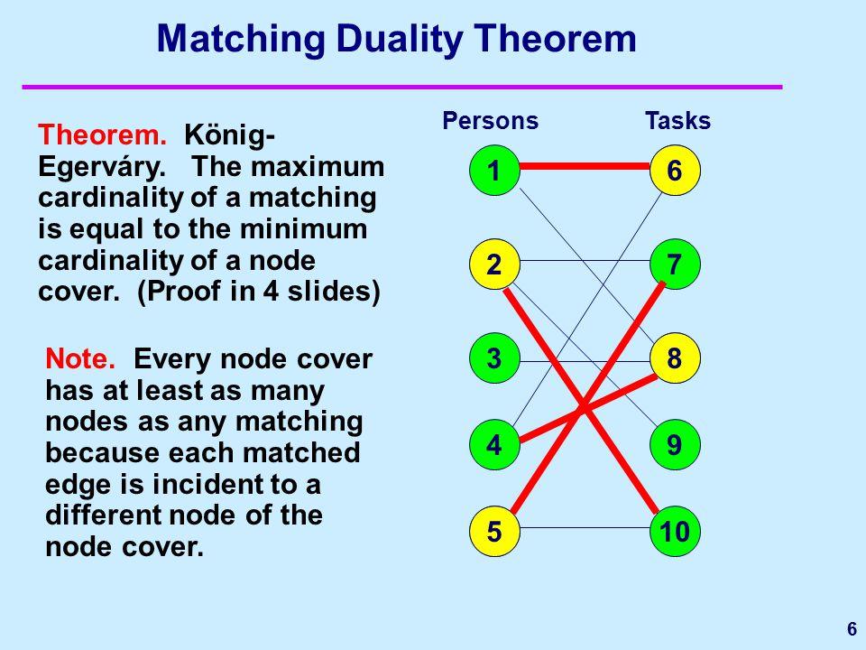 Matching Duality Theorem 6 Theorem. König- Egerváry.