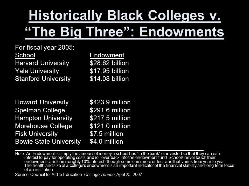 "Historically Black Colleges v. ""The Big Three"": Endowments For fiscal year 2005: SchoolEndowment Harvard University$28.62 billion Yale University$17.9"