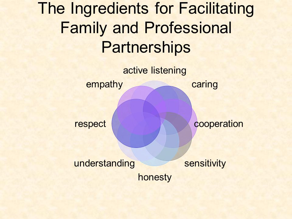 The Ingredients for Facilitating Family and Professional Partnerships active listening caring cooperation sensitivityhonesty understanding respect